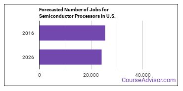Forecasted Number of Jobs for Semiconductor Processors in U.S.