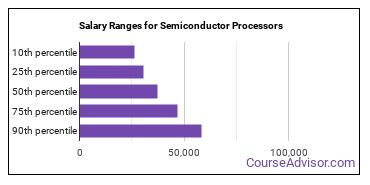 Salary Ranges for Semiconductor Processors