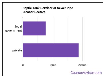 Septic Tank Servicer or Sewer Pipe Cleaner Sectors