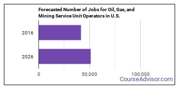 Forecasted Number of Jobs for Oil, Gas, and Mining Service Unit Operators in U.S.