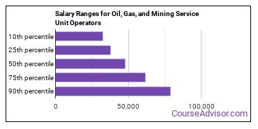 Salary Ranges for Oil, Gas, and Mining Service Unit Operators