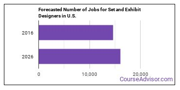 Forecasted Number of Jobs for Set and Exhibit Designers in U.S.