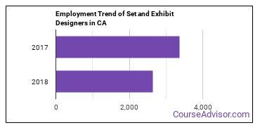 Set and Exhibit Designers in CA Employment Trend