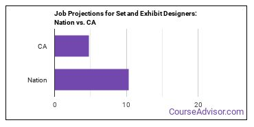 Job Projections for Set and Exhibit Designers: Nation vs. CA
