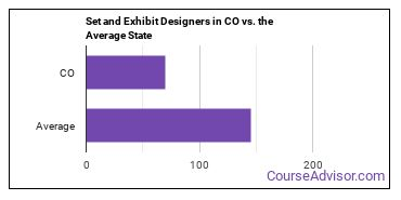 Set and Exhibit Designers in CO vs. the Average State