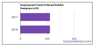 Set and Exhibit Designers in DC Employment Trend