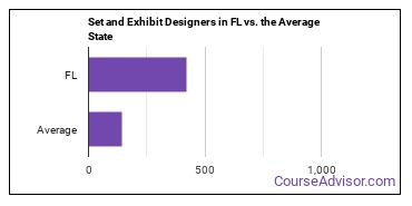 Set and Exhibit Designers in FL vs. the Average State