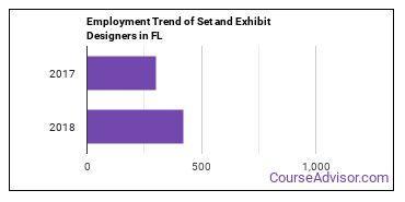 Set and Exhibit Designers in FL Employment Trend