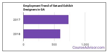 Set and Exhibit Designers in GA Employment Trend