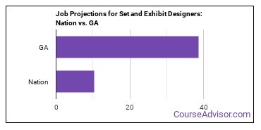 Job Projections for Set and Exhibit Designers: Nation vs. GA