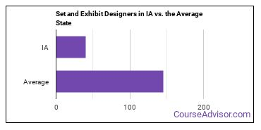 Set and Exhibit Designers in IA vs. the Average State