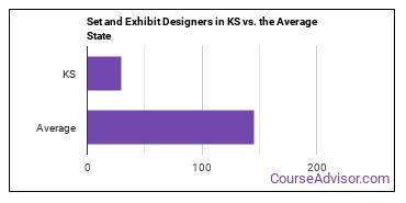 Set and Exhibit Designers in KS vs. the Average State