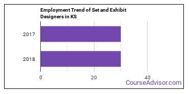 Set and Exhibit Designers in KS Employment Trend
