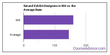 Set and Exhibit Designers in MA vs. the Average State