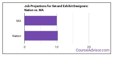 Job Projections for Set and Exhibit Designers: Nation vs. MA