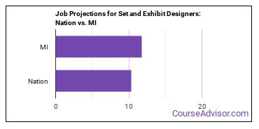 Job Projections for Set and Exhibit Designers: Nation vs. MI