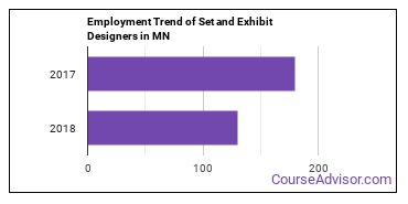 Set and Exhibit Designers in MN Employment Trend