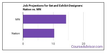 Job Projections for Set and Exhibit Designers: Nation vs. MN