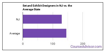 Set and Exhibit Designers in NJ vs. the Average State