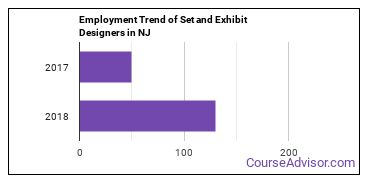 Set and Exhibit Designers in NJ Employment Trend