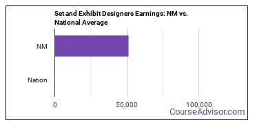 Set and Exhibit Designers Earnings: NM vs. National Average