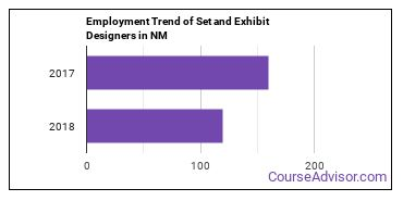 Set and Exhibit Designers in NM Employment Trend