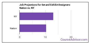 Job Projections for Set and Exhibit Designers: Nation vs. NY
