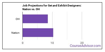 Job Projections for Set and Exhibit Designers: Nation vs. OH