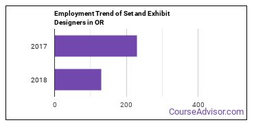 Set and Exhibit Designers in OR Employment Trend
