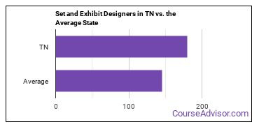 Set and Exhibit Designers in TN vs. the Average State