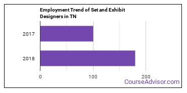 Set and Exhibit Designers in TN Employment Trend
