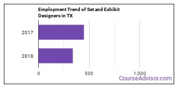 Set and Exhibit Designers in TX Employment Trend