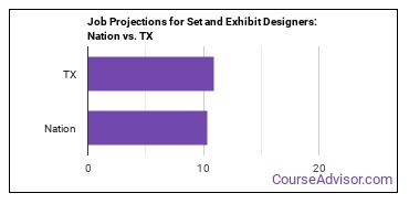 Job Projections for Set and Exhibit Designers: Nation vs. TX