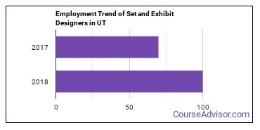 Set and Exhibit Designers in UT Employment Trend