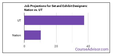 Job Projections for Set and Exhibit Designers: Nation vs. UT