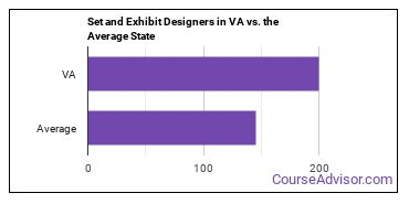 Set and Exhibit Designers in VA vs. the Average State