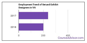 Set and Exhibit Designers in VA Employment Trend