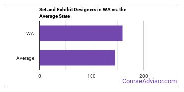 Set and Exhibit Designers in WA vs. the Average State