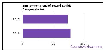 Set and Exhibit Designers in WA Employment Trend