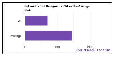 Set and Exhibit Designers in WI vs. the Average State