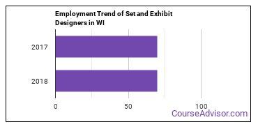 Set and Exhibit Designers in WI Employment Trend