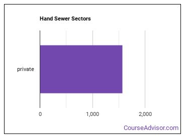 Hand Sewer Sectors