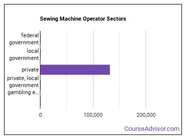Sewing Machine Operator Sectors