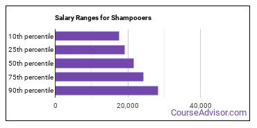 Salary Ranges for Shampooers