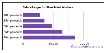 Salary Ranges for Sheet Metal Workers