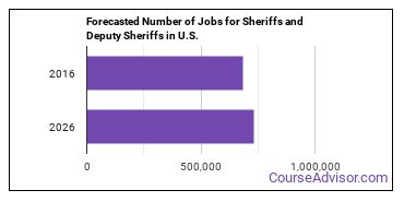 Forecasted Number of Jobs for Sheriffs and Deputy Sheriffs in U.S.