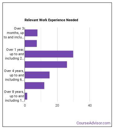 Ship Engineer Work Experience