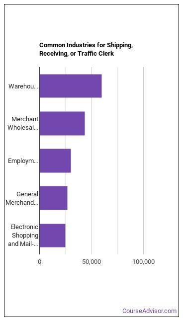 Shipping, Receiving, or Traffic Clerk Industries
