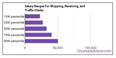 Salary Ranges for Shipping, Receiving, and Traffic Clerks