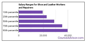 Salary Ranges for Shoe and Leather Workers and Repairers